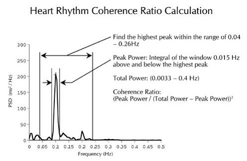 an image depicting hear rhythm ratios in a numerical form